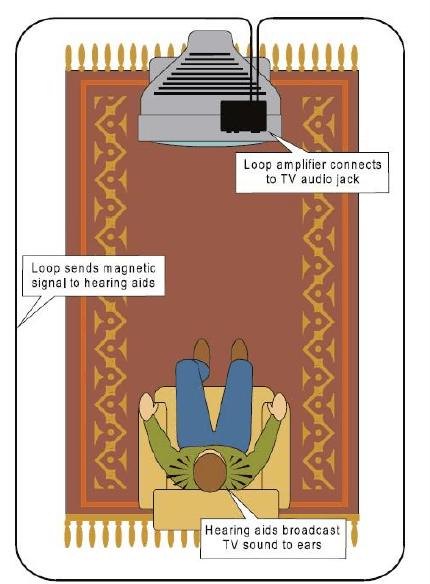 room loop illustration